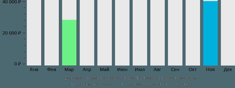 Динамика стоимости авиабилетов из Балтимора в Кауаи по месяцам