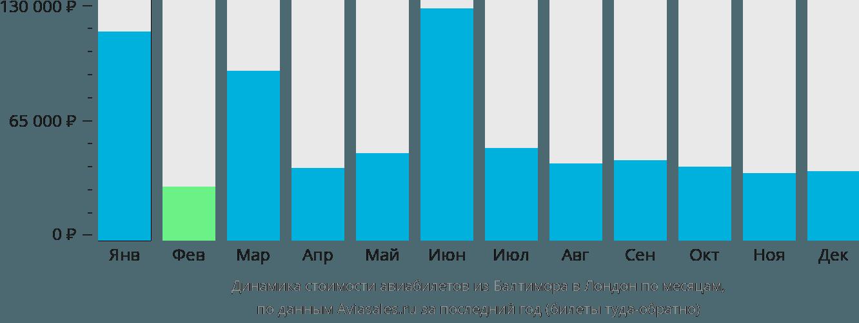 Динамика стоимости авиабилетов из Балтимора в Лондон по месяцам