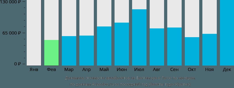 Динамика стоимости авиабилетов из Балтимора в Лагос по месяцам
