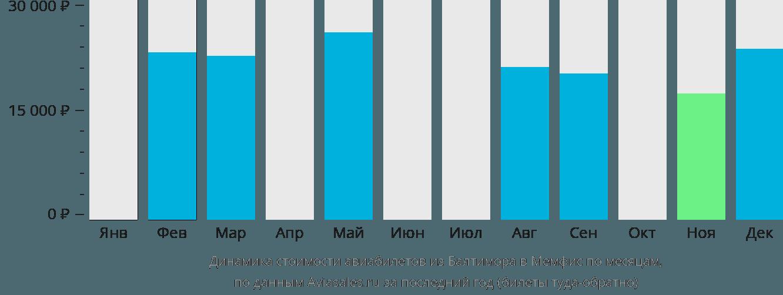 Динамика стоимости авиабилетов из Балтимора в Мемфис по месяцам