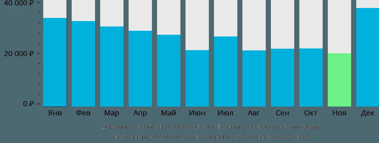 Динамика стоимости авиабилетов из Балтимора в Мехико по месяцам
