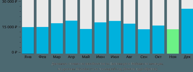 Динамика стоимости авиабилетов из Балтимора в Майами по месяцам