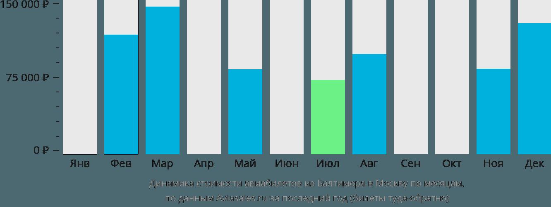Динамика стоимости авиабилетов из Балтимора в Москву по месяцам