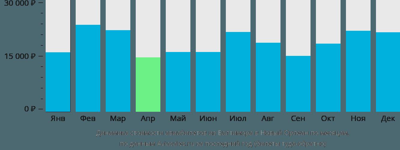 Динамика стоимости авиабилетов из Балтимора в Новый Орлеан по месяцам