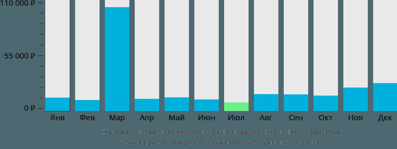 Динамика стоимости авиабилетов из Балтимора в Миртл-Бич по месяцам