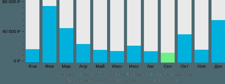 Динамика стоимости авиабилетов из Балтимора в Нью-Йорк по месяцам