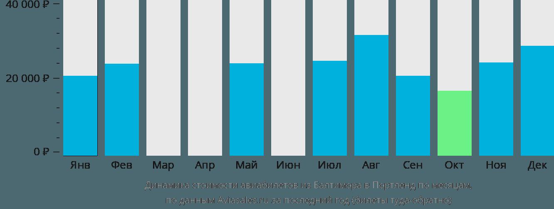 Динамика стоимости авиабилетов из Балтимора в Портленд по месяцам