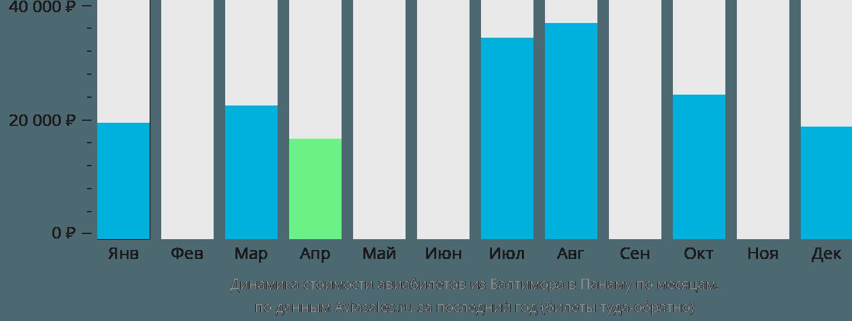 Динамика стоимости авиабилетов из Балтимора в Панаму по месяцам