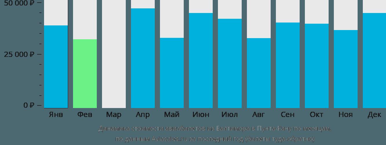 Динамика стоимости авиабилетов из Балтимора в Пунта-Кану по месяцам