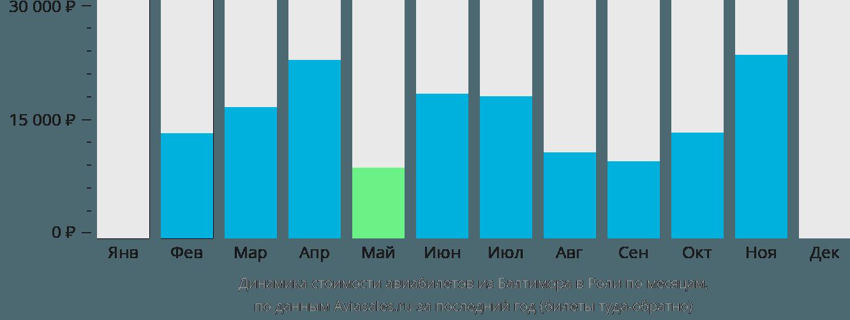 Динамика стоимости авиабилетов из Балтимора в Роли по месяцам