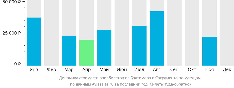 Динамика стоимости авиабилетов из Балтимора в Сакраменто по месяцам