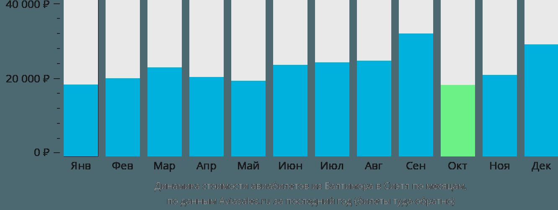 Динамика стоимости авиабилетов из Балтимора в Сиэтл по месяцам