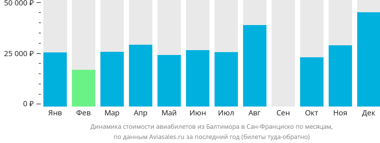 Динамика стоимости авиабилетов из Балтимора в Сан-Франциско по месяцам
