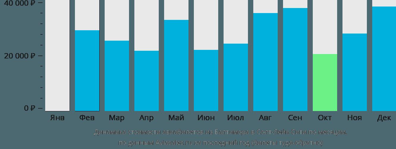 Динамика стоимости авиабилетов из Балтимора в Солт-Лейк-Сити по месяцам