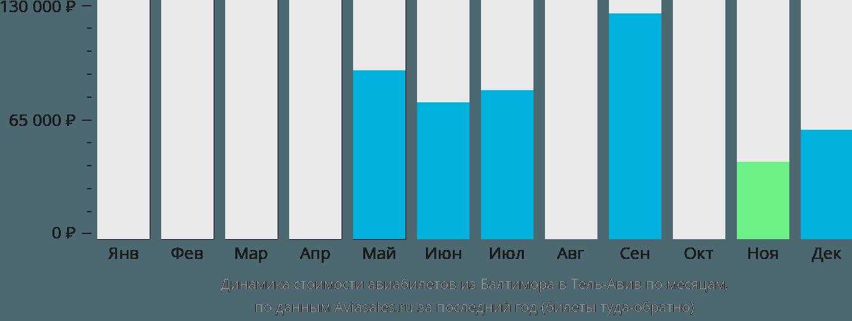 Динамика стоимости авиабилетов из Балтимора в Тель-Авив по месяцам