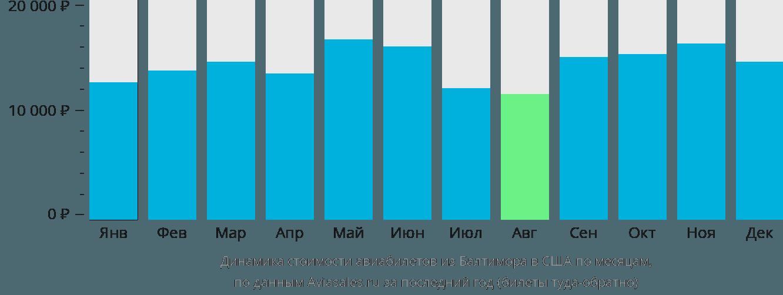 Динамика стоимости авиабилетов из Балтимора в США по месяцам