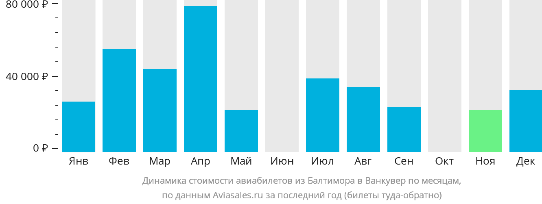 Динамика стоимости авиабилетов из Балтимора в Ванкувер по месяцам