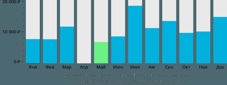 Динамика стоимости авиабилетов из Брунея в Манилу по месяцам