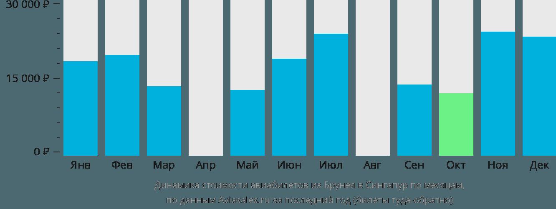 Динамика стоимости авиабилетов из Бандар-Сери-Бегавана в Сингапур по месяцам