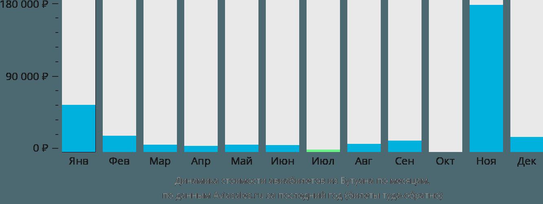 Динамика стоимости авиабилетов из Бутуана по месяцам