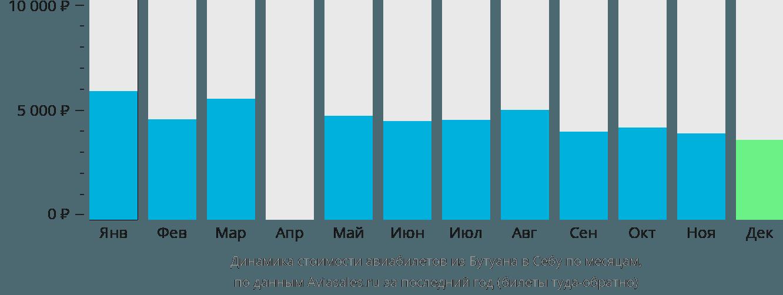 Динамика стоимости авиабилетов из Бутуана в Себу по месяцам