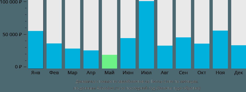 Динамика стоимости авиабилетов из Белиза по месяцам