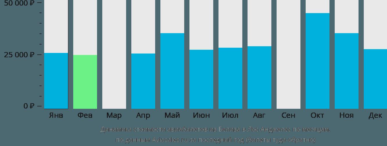 Динамика стоимости авиабилетов из Белиза в Лос-Анджелес по месяцам