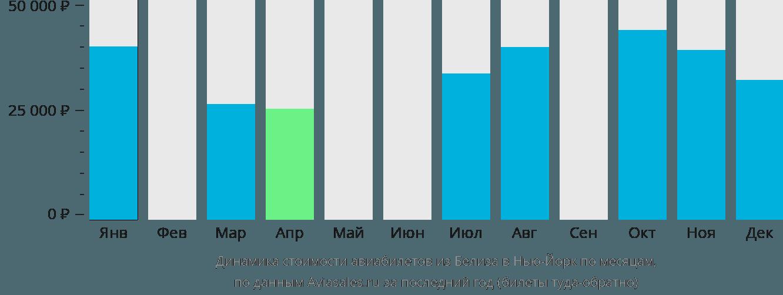 Динамика стоимости авиабилетов из Белиза в Нью-Йорк по месяцам
