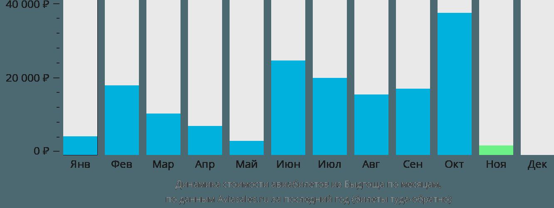 Динамика стоимости авиабилетов из Быдгоща по месяцам