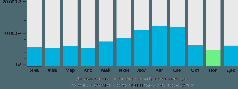 Динамика стоимости авиабилетов из Брянска по месяцам