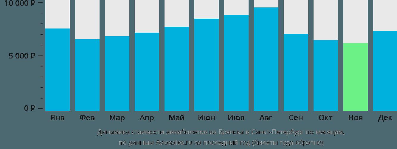 Динамика стоимости авиабилетов из Брянска в Санкт-Петербург по месяцам