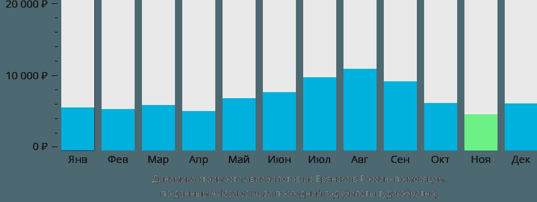 Динамика стоимости авиабилетов из Брянска в Россию по месяцам