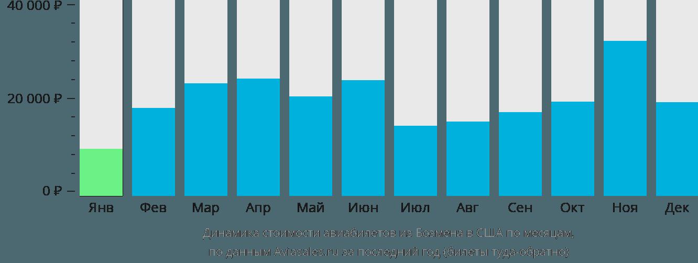 Динамика стоимости авиабилетов из Бозмена в США по месяцам