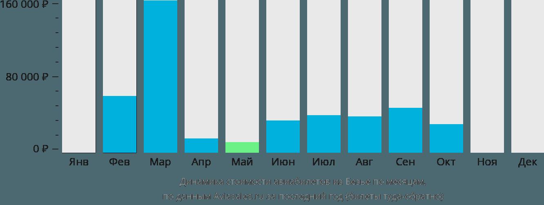 Динамика стоимости авиабилетов из Безье по месяцам