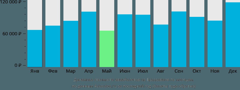 Динамика стоимости авиабилетов из Браззавиля по месяцам