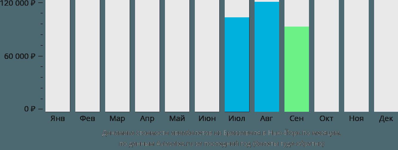 Динамика стоимости авиабилетов из Браззавиля в Нью-Йорк по месяцам
