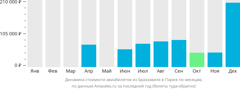 Динамика стоимости авиабилетов из Браззавиля в Париж по месяцам