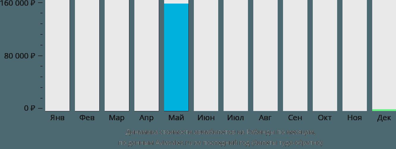 Динамика стоимости авиабилетов из Кабинды по месяцам