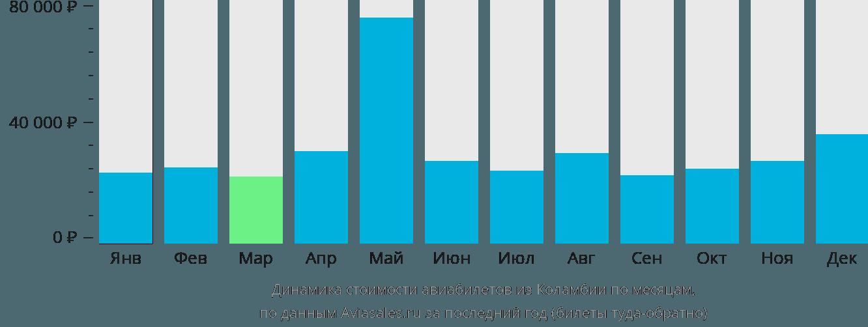 Динамика стоимости авиабилетов из Колумбии по месяцам