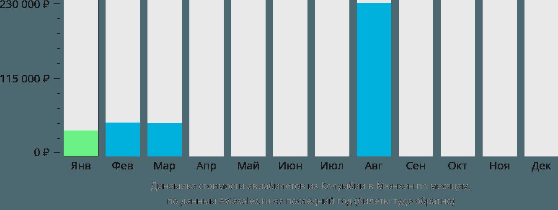 Динамика стоимости авиабилетов из Колумбии в Мюнхен по месяцам