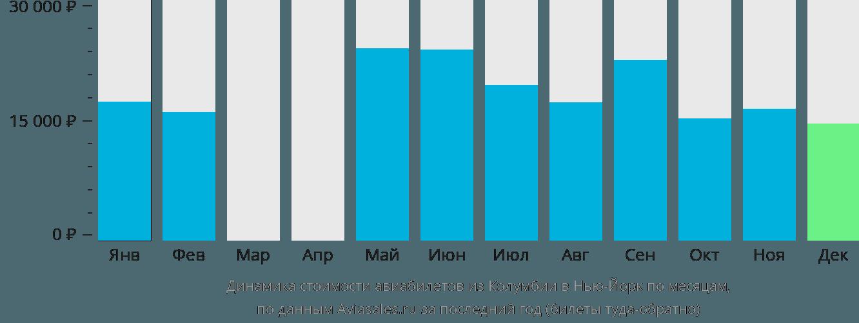 Динамика стоимости авиабилетов из Колумбии в Нью-Йорк по месяцам