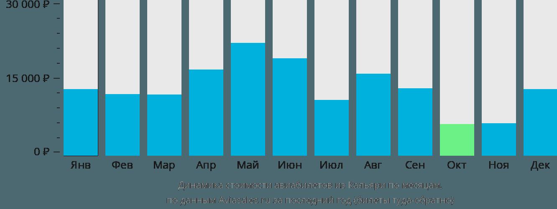 Динамика стоимости авиабилетов из Кальяри по месяцам