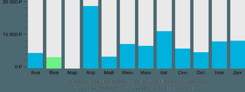 Динамика стоимости авиабилетов из Кальяри в Барселону по месяцам