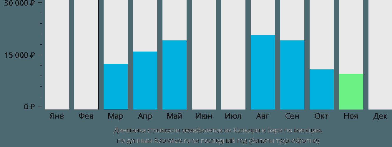 Динамика стоимости авиабилетов из Кальяри в Бари по месяцам