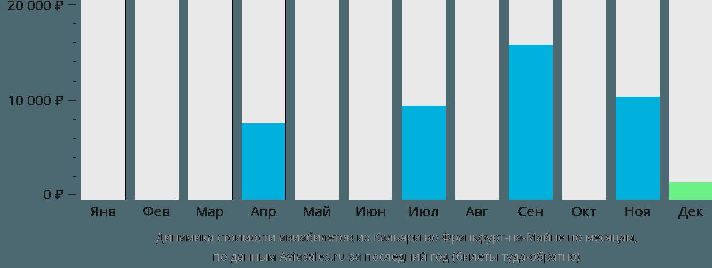 Динамика стоимости авиабилетов из Кальяри во Франкфурт-на-Майне по месяцам