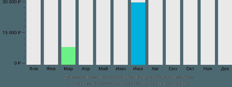 Динамика стоимости авиабилетов из Кальяри в Женеву по месяцам