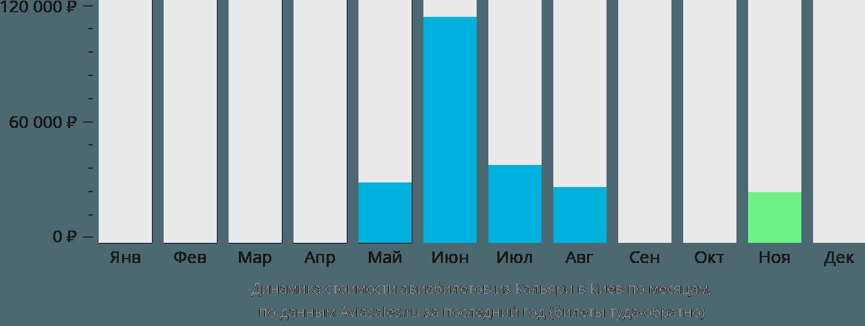 Динамика стоимости авиабилетов из Кальяри в Киев по месяцам