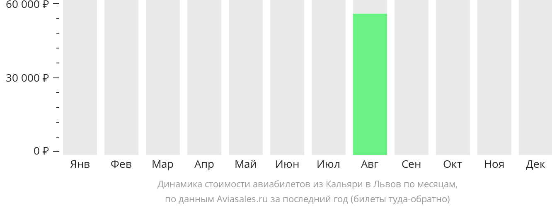 Динамика стоимости авиабилетов из Кальяри в Львов по месяцам