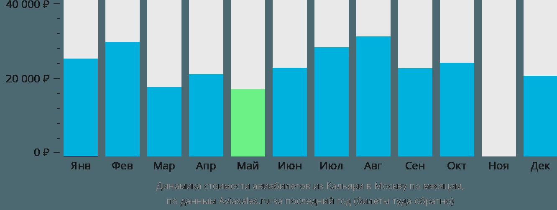 Динамика стоимости авиабилетов из Кальяри в Москву по месяцам