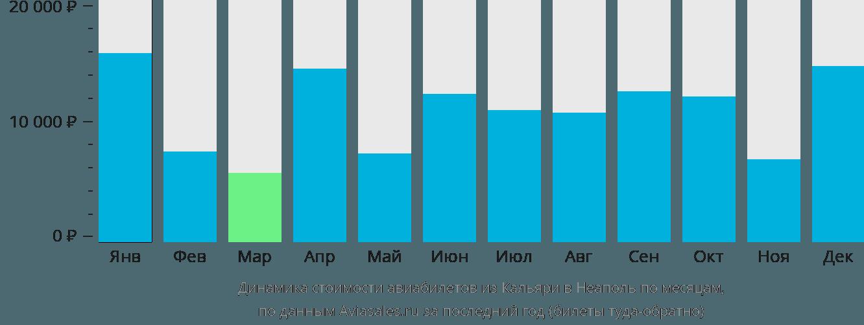 Динамика стоимости авиабилетов из Кальяри в Неаполь по месяцам